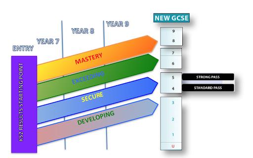 Gcse levels